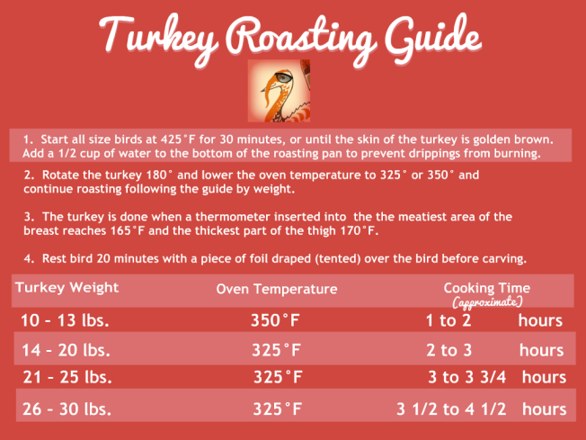 Turkey Roasting Guide | via www.dearmartini.wordpress.com
