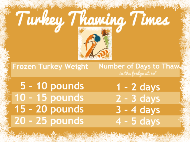 Turkey Thawing Times | via www.dearmartini.wordpress.com